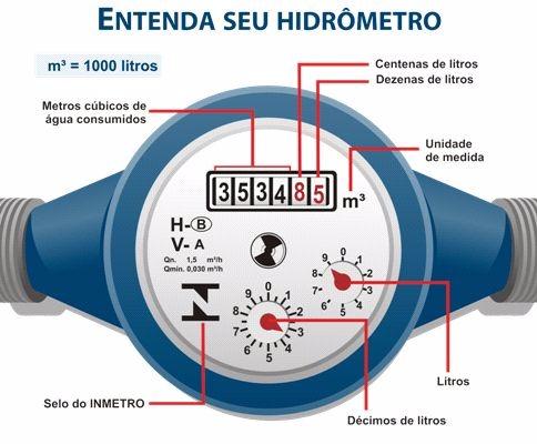 Hidrometromat